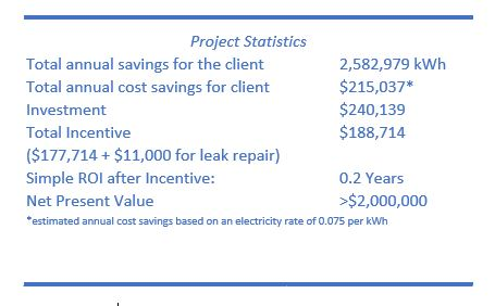 Airleader CHS Project Stats
